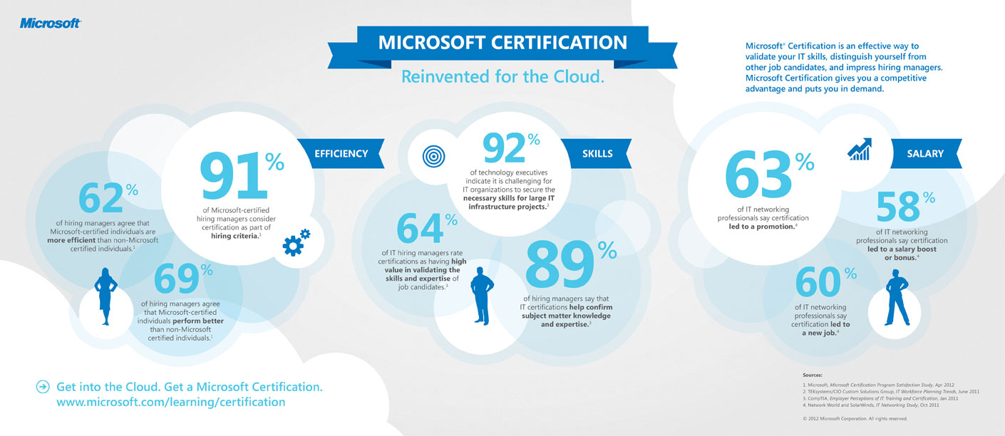Microsoft Revamps Certification For The Cloud Channel Marketer Report