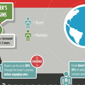 How Marketers Are Managing The Evolving B2B Buyer's Journey [Infographic]