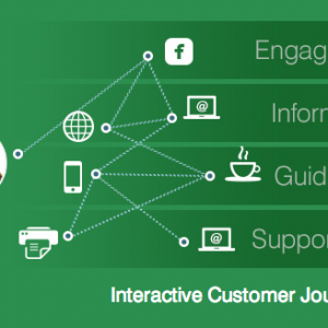 QuickPivot Enables Personalized, Interactive Buyer Journeys
