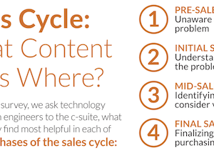 Sales Cycle: What Content Goes Where? [Infographic]